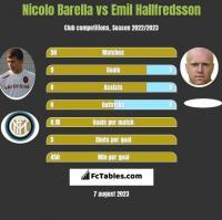 Nicolo Barella vs Emil Hallfredsson h2h player stats