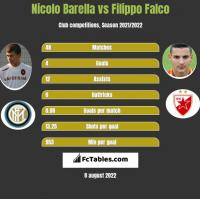 Nicolo Barella vs Filippo Falco h2h player stats