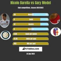 Nicolo Barella vs Gary Medel h2h player stats