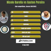 Nicolo Barella vs Gaston Pereiro h2h player stats