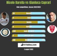 Nicolo Barella vs Gianluca Caprari h2h player stats