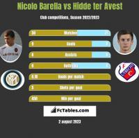 Nicolo Barella vs Hidde ter Avest h2h player stats