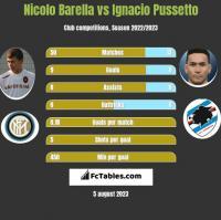 Nicolo Barella vs Ignacio Pussetto h2h player stats
