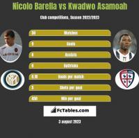 Nicolo Barella vs Kwadwo Asamoah h2h player stats