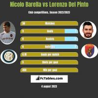 Nicolo Barella vs Lorenzo Del Pinto h2h player stats