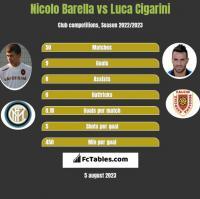 Nicolo Barella vs Luca Cigarini h2h player stats