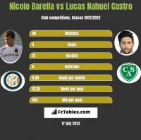 Nicolo Barella vs Lucas Nahuel Castro h2h player stats