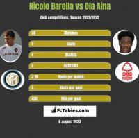 Nicolo Barella vs Ola Aina h2h player stats