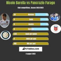Nicolo Barella vs Pancrazio Farago h2h player stats