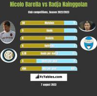 Nicolo Barella vs Radja Nainggolan h2h player stats