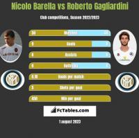 Nicolo Barella vs Roberto Gagliardini h2h player stats