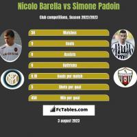 Nicolo Barella vs Simone Padoin h2h player stats