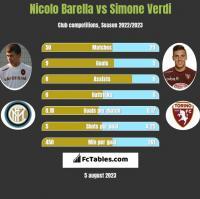 Nicolo Barella vs Simone Verdi h2h player stats