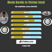 Nicolo Barella vs Stefano Sensi h2h player stats