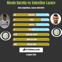 Nicolo Barella vs Valentino Lazaro h2h player stats