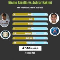 Nicolo Barella vs Achraf Hakimi h2h player stats