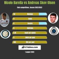 Nicolo Barella vs Andreas Skov Olsen h2h player stats