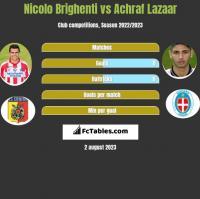 Nicolo Brighenti vs Achraf Lazaar h2h player stats
