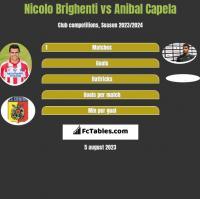 Nicolo Brighenti vs Anibal Capela h2h player stats