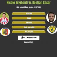 Nicolo Brighenti vs Bostjan Cesar h2h player stats