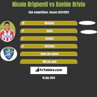 Nicolo Brighenti vs Davide Brivio h2h player stats