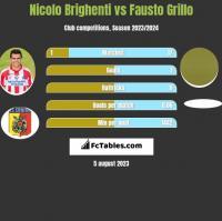 Nicolo Brighenti vs Fausto Grillo h2h player stats