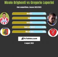 Nicolo Brighenti vs Gregorio Luperini h2h player stats