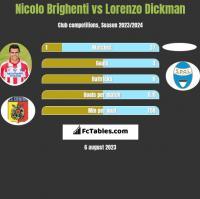 Nicolo Brighenti vs Lorenzo Dickman h2h player stats