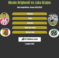Nicolo Brighenti vs Luka Krajnc h2h player stats