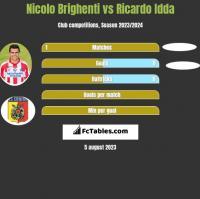 Nicolo Brighenti vs Ricardo Idda h2h player stats