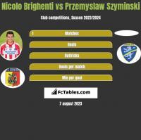 Nicolo Brighenti vs Przemyslaw Szyminski h2h player stats