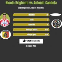 Nicolo Brighenti vs Antonio Candela h2h player stats
