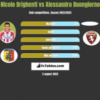 Nicolo Brighenti vs Alessandro Buongiorno h2h player stats