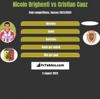 Nicolo Brighenti vs Cristian Cauz h2h player stats
