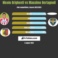 Nicolo Brighenti vs Massimo Bertagnoli h2h player stats