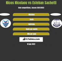 Nicos Nicolaou vs Esteban Sachetti h2h player stats