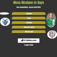 Nicos Nicolaou vs Rayo h2h player stats
