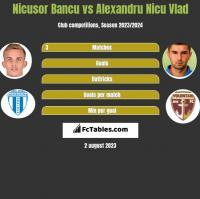 Nicusor Bancu vs Alexandru Nicu Vlad h2h player stats