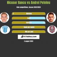 Nicusor Bancu vs Andrei Peteleu h2h player stats