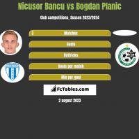 Nicusor Bancu vs Bogdan Planic h2h player stats