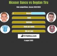 Nicusor Bancu vs Bogdan Tiru h2h player stats