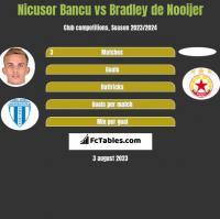 Nicusor Bancu vs Bradley de Nooijer h2h player stats
