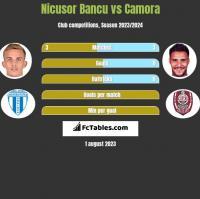 Nicusor Bancu vs Camora h2h player stats