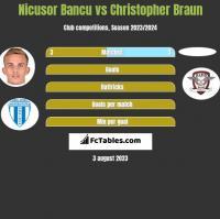 Nicusor Bancu vs Christopher Braun h2h player stats