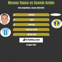 Nicusor Bancu vs Cosmin Achim h2h player stats