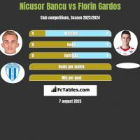 Nicusor Bancu vs Florin Gardos h2h player stats