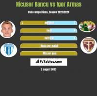 Nicusor Bancu vs Igor Armas h2h player stats