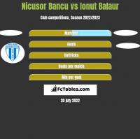 Nicusor Bancu vs Ionut Balaur h2h player stats