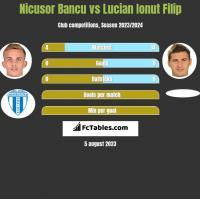 Nicusor Bancu vs Lucian Ionut Filip h2h player stats
