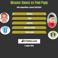 Nicusor Bancu vs Paul Papp h2h player stats